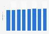Número de lectores de revistas Estados Unidos 2012-2017
