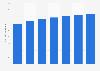 Número de usuarios de tablets en los Estados Unidos 2014-2020
