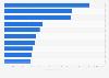 Revistas con mayor número de visitantes únicos en dispositivos móviles EE. UU. 2015