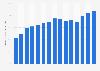 Penetración de Internet en Estados Unidos 2000-2014