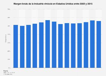 Margen bruto de la industria del vino en Estados Unidos 2002-2015