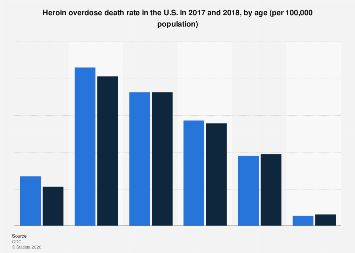 Death rate from heroin overdose in the U.S. in 2016, by age