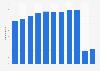 Número de visitantes internacionales entrantes a EE. UU. 2000-2022