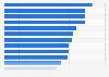 Penetración de redes sociales activas en América en 2014