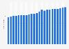 Gobierno de EE. UU.: ingresos totales por trimestre 2015