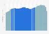 Comercio exterior estadounidense: importaciones de bienes y servicios por trimestre