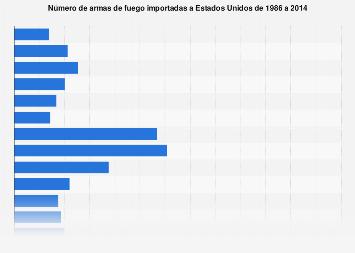 Número de armas de fuego importadas a EE. UU. 1986-2014