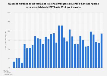 Cuota de mercado de las partidas de teléfonos inteligentes iPhone de Apple en todo el mundo, 2007-2015