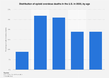 Share of deaths from opioid overdose in the U.S. in 2017, by age
