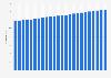 Variación trimestral del PIB de EE. UU. desde el período anterior, 2010-2015