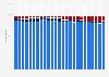 Cuota de mercado mundial de los motores de búsqueda usados en ordenadores 2010-2019