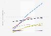 Capitalización de mercado de empresas de tecnología e Internet en EE. UU. 2015