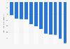 Gobierno de EE.UU.: previsión del saldo presupuestario 2015-2026