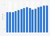 Estimación de ventas de ropa y accesorios en EE. UU. per cápita de 2000 a 2014
