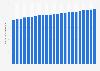 Suscritos a Internet de banda ancha en EE.UU. de 2010 a 2015