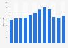 Número de empleados de Anadarko Petroleum de 2006 a 2015