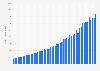 Ingresos netos trimestrales de Paypal en el mundo 2010-2018