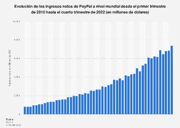 Ingresos netos trimestrales de Paypal en el mundo 2010-2016