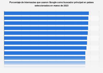 Google: internautas que lo usaron como buscador en distintos países en 2017