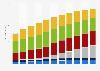 Consumo global de energía por fuente 1990-2040