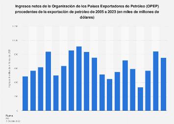Ingresos netos de la OPEP procedentes de las exportaciones de petróleo 2005-2019