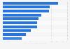 Principales OPV por volumen de la operación EE. UU. 1996-2015