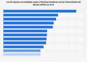 Ranking de Shanghái: calificación de las 30 mejores universidades en 2019