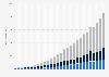 LinkedIn: ingresos trimestrales del segmento 2009-2015