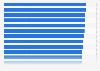 Principales mercados online según su tasa de penetración 2014