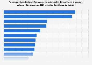 Ranking mundial de los fabricantes de coches con mayores ingresos 2018