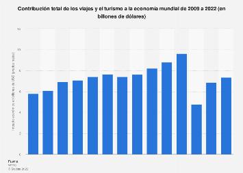 Contribución económica mundial de los viajes y el turismo al PIB 2006-2017