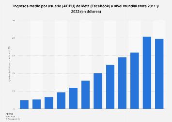 Ingresos anuales por usuario de Facebook a nivel mundial 2011-2018