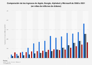 Apple, Google y Microsoft: comparación de ingresos 2008-2018