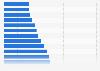 Total de becas de estudio concedidas en EE. UU. 1994-2015