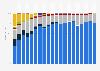 Porcentaje de venta de teléfonos inteligentes por sistema operativo a nivel mundial 2011-2015, por trimestre