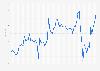 Tipo de cambio oficial del dólar estadounidense con el rublo ruso por mes 2015-2016