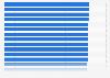 Esperanza de vida en determinados países en 2013