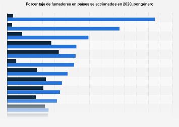 Porcentaje de fumadores diarios en países seleccionados por género 2017