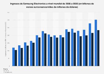 Samsung Electronics: facturación mundial 2008-2018