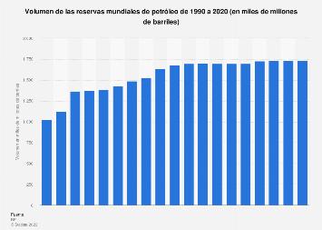 Reservas mundiales de crudo 1990-2018