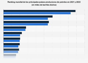 Países líderes en la producción de petróleo 2018
