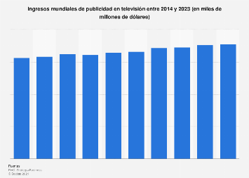 Ingresos mundiales de publicidad en televisión 2015 - 2019