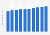 Volumen de ventas de bebidas destiladas en EE. UU. 2005 - 2014