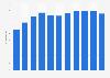Ventas netas globales de Procter & Gamble 2005-2015