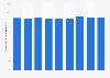 Ventas minoristas de productos de bricolaje en EE. UU. en 2015, por mes