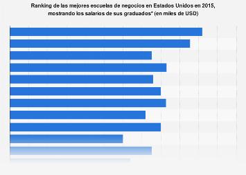 Mejores escuelas de negocios de EE. UU. en 2015, por salario de los graduados