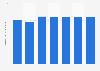 Venta de unidades en el mercado del libro de EE. UU. 2010-2014