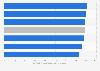 Principales cadenas de establecimientos de mejoras para el hogar en Estados Unidos en 2015, basándose en la satisfacción del cliente