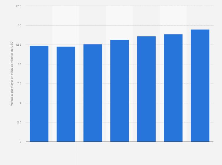 2db80c48 Ventas de calzado deportivo al por mayor en EE. UU. desde 2008 hasta 2014  (en miles de millones de dólares)*