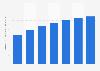 Estados Unidos: número de compradores a través de teléfonos inteligentes 2014-2020